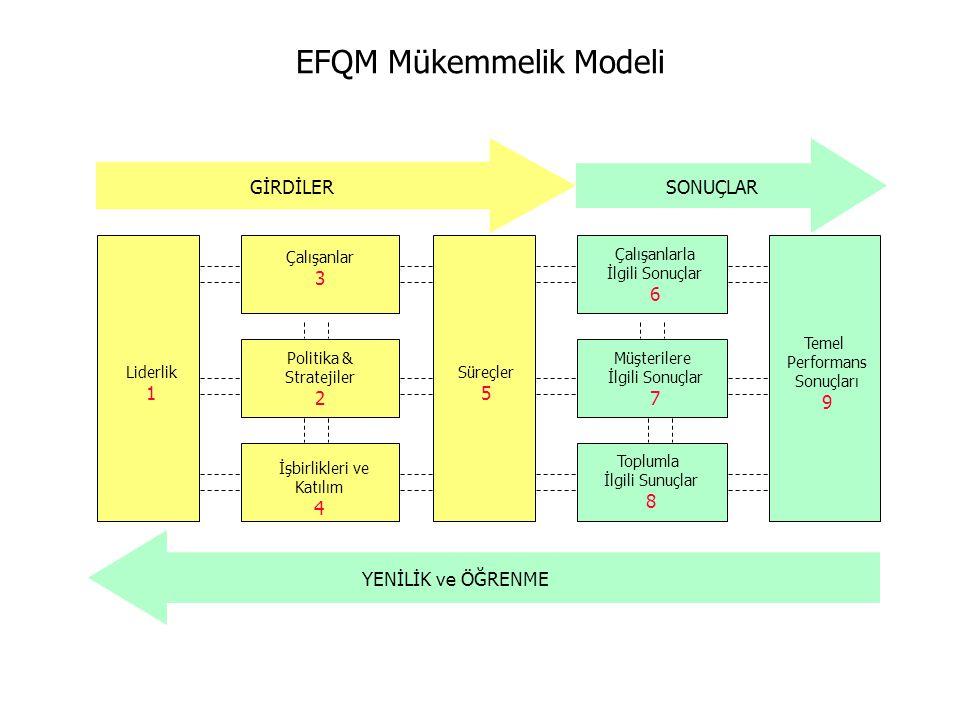 EFQM Mükemmelik Modeli Toplumla İlgili Sunuçlar 8 Liderlik 1 Çalışanlar 3 Politika & Stratejiler 2 İşbirlikleri ve Katılım 4 Süreçler 5 Çalışanlarla İ
