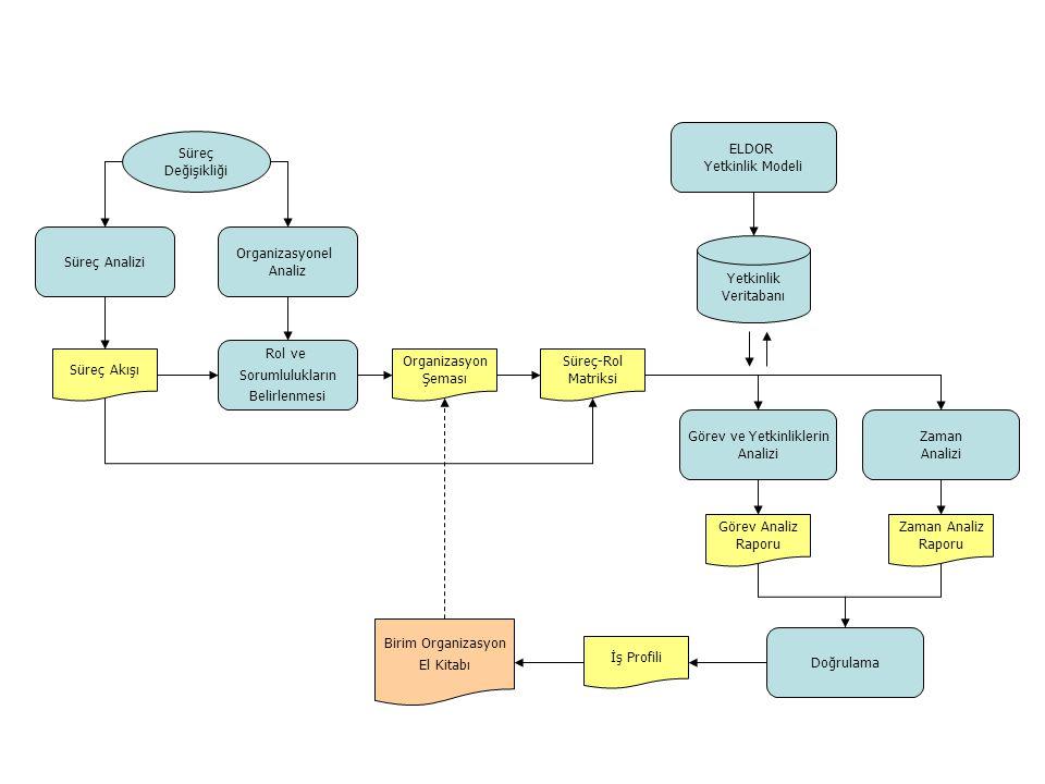 Organizasyonel Analiz Süreç Analizi Organizasyon Şeması Süreç Akışı Süreç Değişikliği Rol ve Sorumlulukların Belirlenmesi Süreç-Rol Matriksi Görev ve Yetkinliklerin Analizi Doğrulama Görev Analiz Raporu İş Profili Birim Organizasyon El Kitabı Zaman Analizi Zaman Analiz Raporu ELDOR Yetkinlik Modeli Yetkinlik Veritabanı
