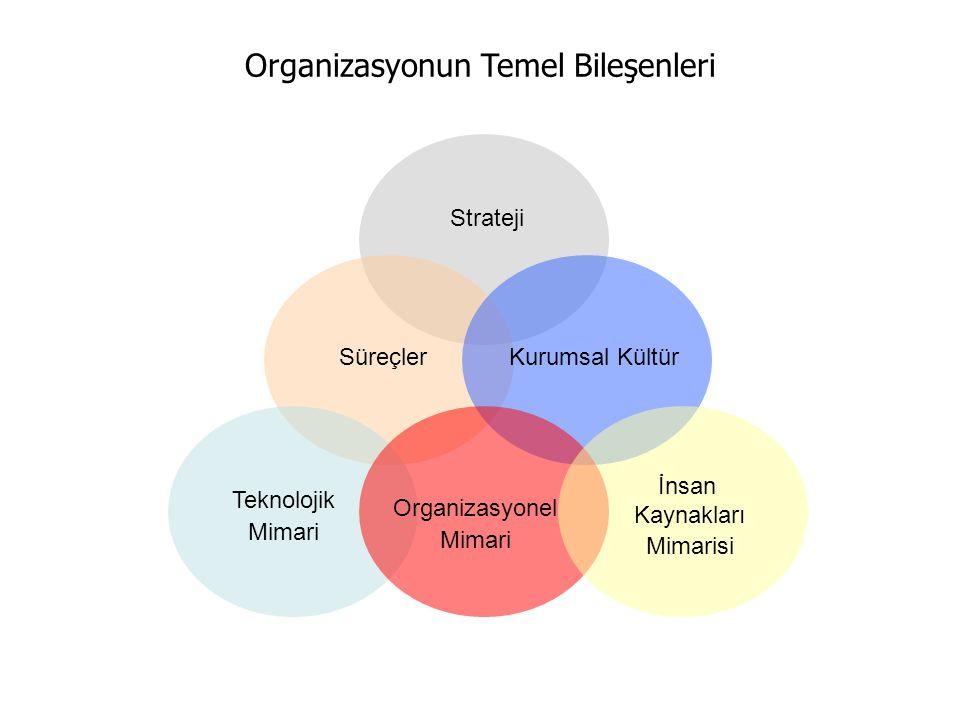Strateji SüreçlerKurumsal Kültür Teknolojik Mimari Organizasyonel Mimari İnsan Kaynakları Mimarisi Organizasyonun Temel Bileşenleri
