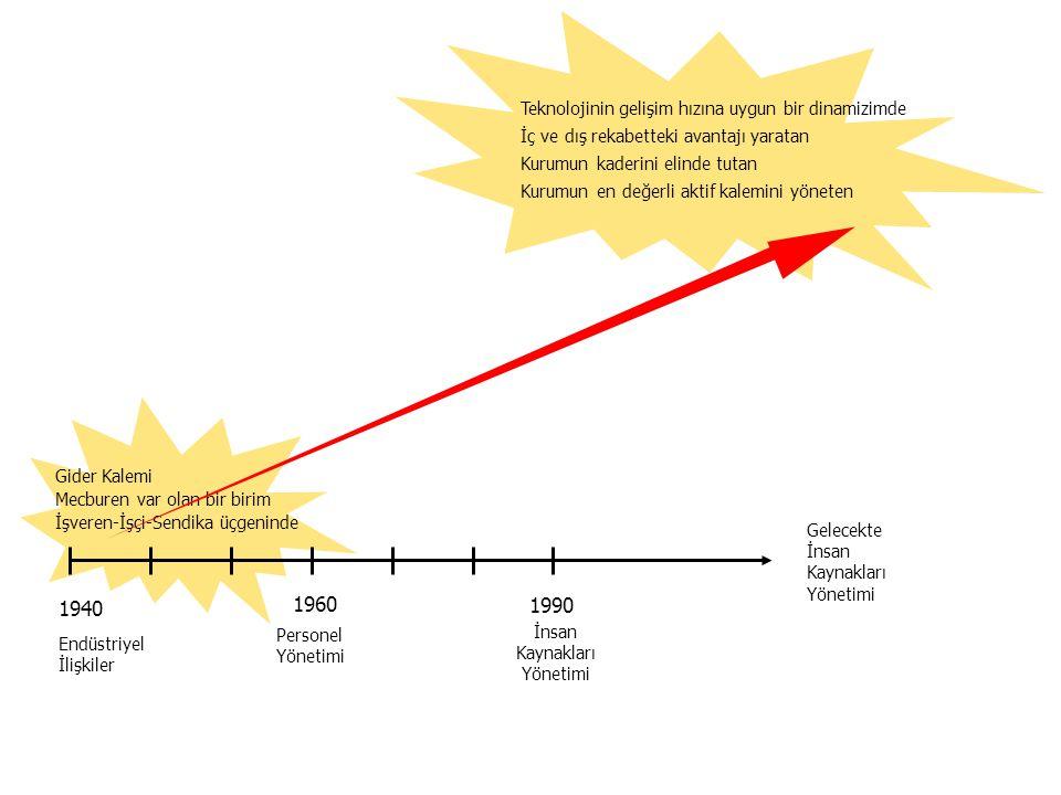 1940 1960 1990 Endüstriyel İlişkiler Personel Yönetimi İnsan Kaynakları Yönetimi Gelecekte İnsan Kaynakları Yönetimi Gider Kalemi Mecburen var olan bir birim İşveren-İşçi-Sendika üçgeninde Teknolojinin gelişim hızına uygun bir dinamizimde İç ve dış rekabetteki avantajı yaratan Kurumun kaderini elinde tutan Kurumun en değerli aktif kalemini yöneten