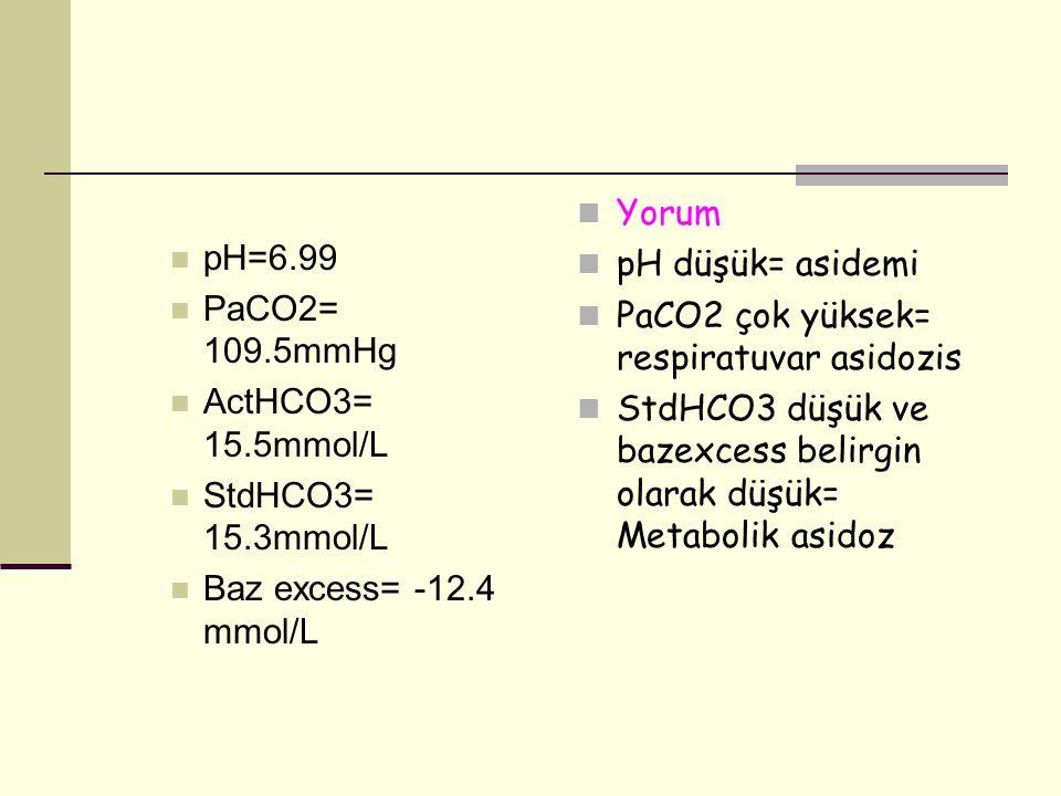 pH=6.99 PaCO2= 109.5mmHg ActHCO3= 15.5mmol/L StdHCO3= 15.3mmol/L Baz excess= -12.4 mmol/L Yorum pH düşük= asidemi PaCO2 çok yüksek= respiratuvar asido