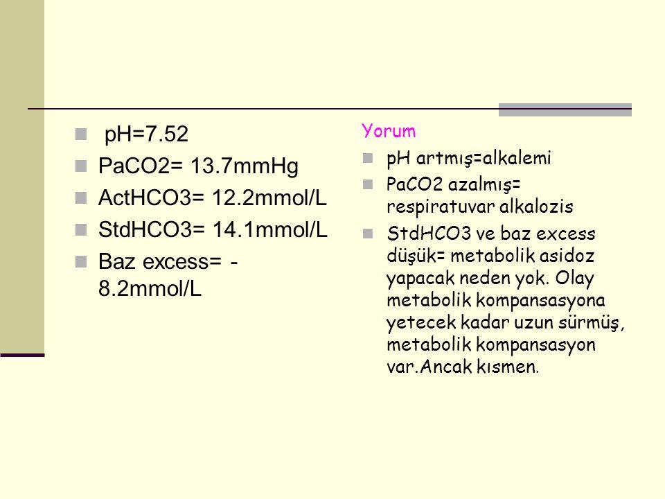 pH=7.52 PaCO2= 13.7mmHg ActHCO3= 12.2mmol/L StdHCO3= 14.1mmol/L Baz excess= - 8.2mmol/L Yorum pH artmış=alkalemi PaCO2 azalmış= respiratuvar alkalozis