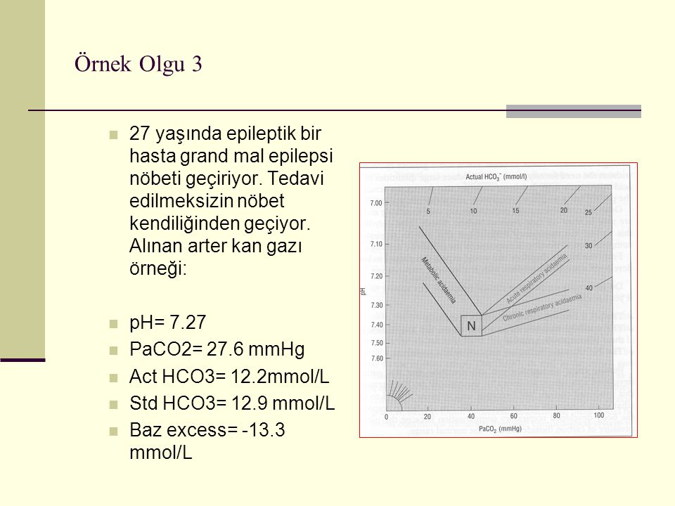 pH= 7.27 PaCO2= 27.6 mmHg Act HCO3= 12.2mmol/L Std HCO3= 12.9 mmol/L Baz excess= -13.3 mmol/L Yorum pH düşük=asidemi var Std HCO3 ve baz excess düşük= metabolik asidoz var.