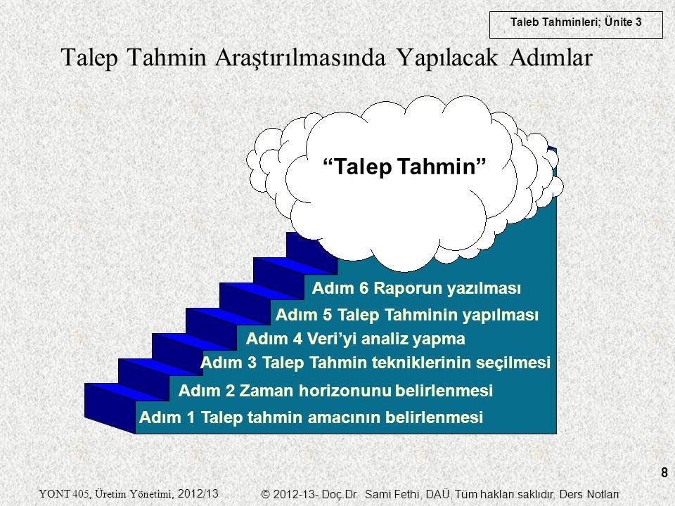 Taleb Tahminleri; Ünite 3 YONT 405, Üretim Yönetimi, 2012/13 © 2012-13- Doç.Dr. Sami Fethi, DAÜ, Tüm hakları saklıdır, Ders Notları 8 Talep Tahmin Ara
