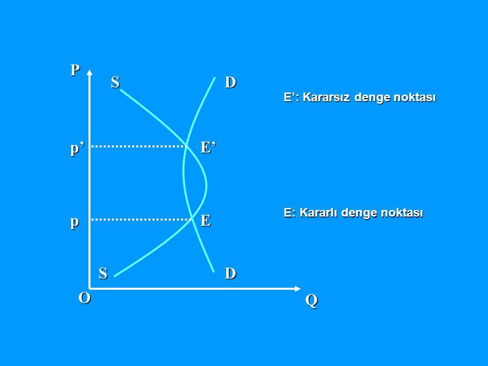 DDE' E SS Q OPp p' E': Kararsız denge noktası E: Kararlı denge noktası