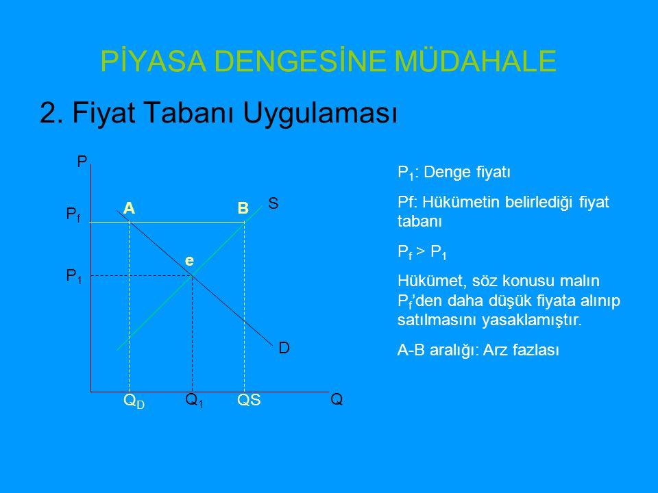 PİYASA DENGESİNE MÜDAHALE 2. Fiyat Tabanı Uygulaması P Q1Q1 P1P1 Q PfPf QDQD QS D S AB e P 1 : Denge fiyatı Pf: Hükümetin belirlediği fiyat tabanı P f