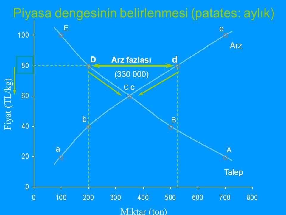 Miktar (ton) E D C B A a b c d e Arz Talep Fiyat (TL/kg) Talep fazlası (300 000) Piyasa dengesinin belirlenmesi (patates: aylık)