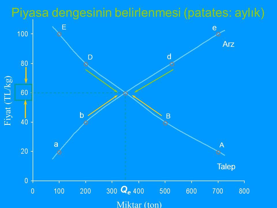Devlet demir yolları tekel gücünü kullanarak, fiyat farklılaşması yoluyla (I.