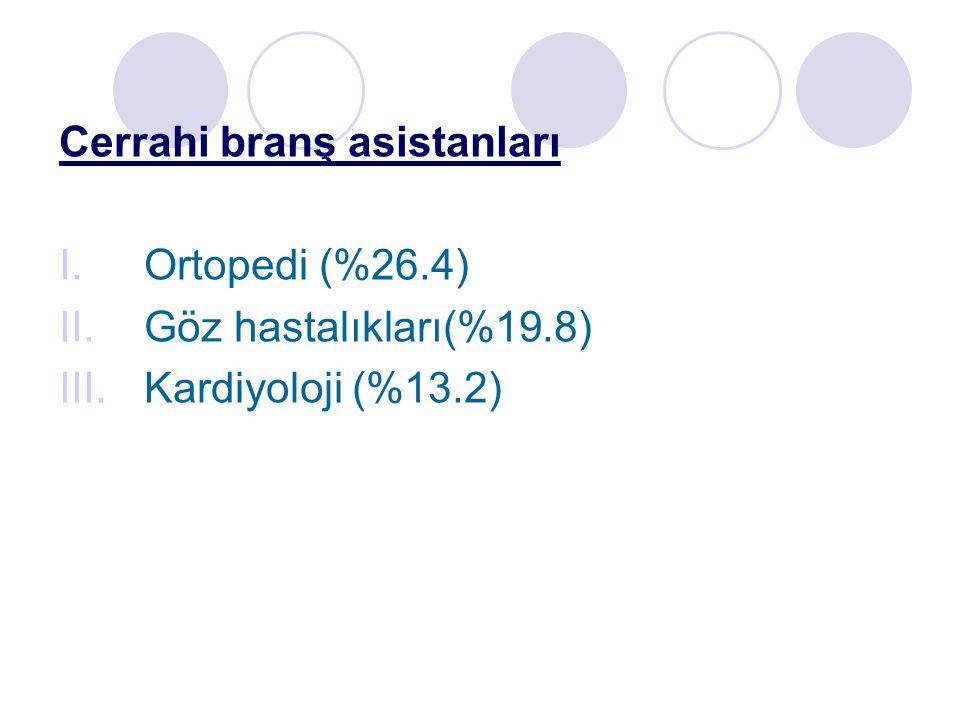 Cerrahi branş asistanları I.Ortopedi (%26.4) II.Göz hastalıkları(%19.8) III.Kardiyoloji (%13.2)