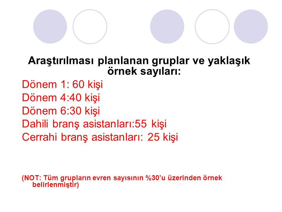 Araştırılması planlanan gruplar ve yaklaşık örnek sayıları: Dönem 1: 60 kişi Dönem 4:40 kişi Dönem 6:30 kişi Dahili branş asistanları:55 kişi Cerrahi