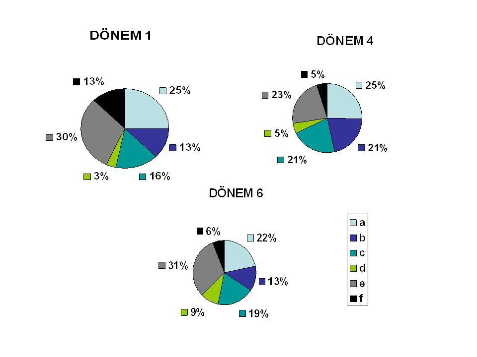 Dahili branş asistanları I.Dahiliye (%22) II.Dermatoloji (%14) III.Radyoloji(%14) IV.Psikiyatri(%8)