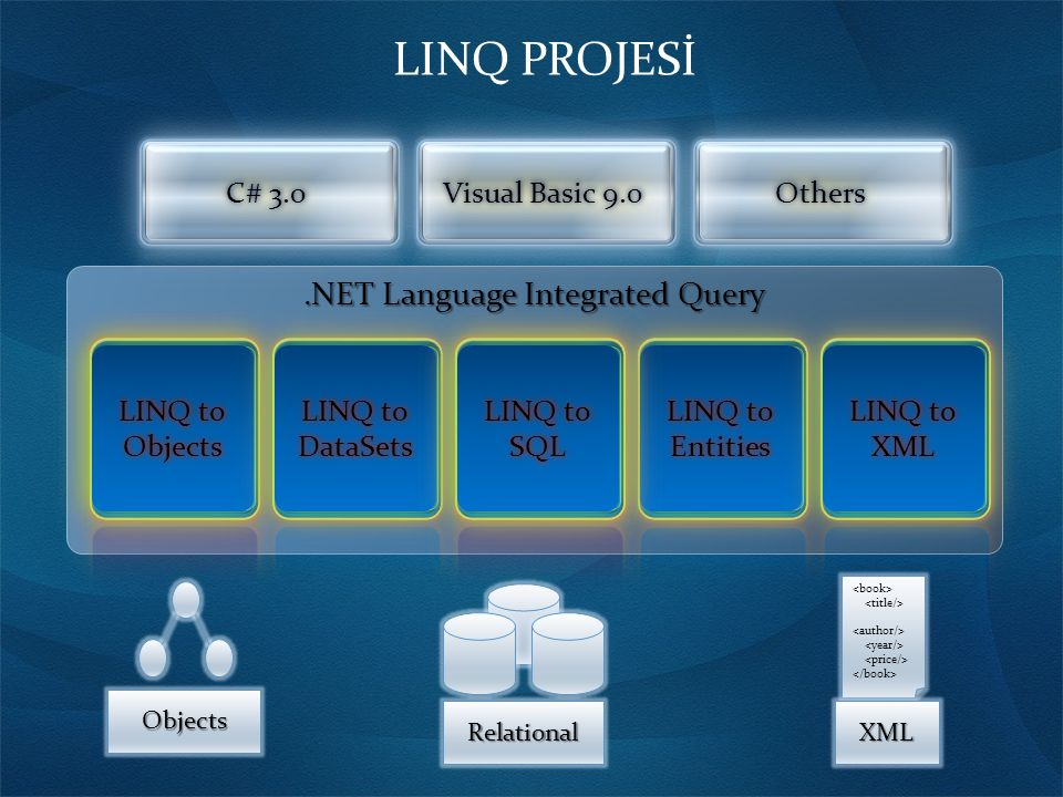 .NET Language Integrated Query LINQ to Objects Objects C# 3.0C# 3.0 Visual Basic 9.0Visual Basic 9.0 OthersOthers Objects XML Relational LINQ to Objec