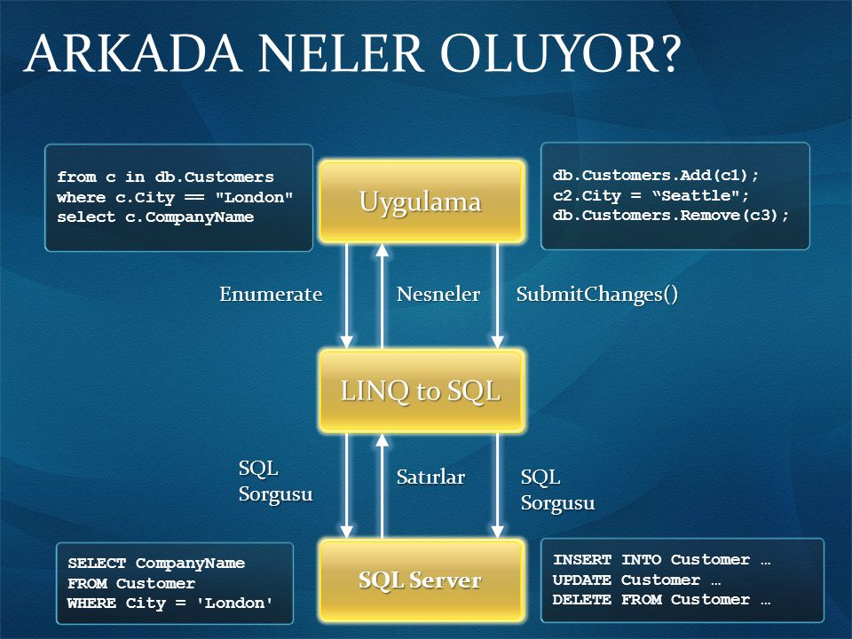 ARKADA NELER OLUYOR?Uygulama LINQ to SQL SQL Server from c in db.Customers where c.City ==
