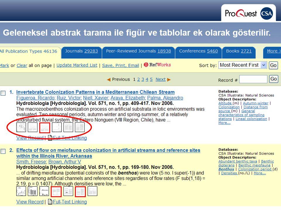 Proprietary and Confidential ProQuest Information & Learning Geleneksel abstrak tarama ile figür ve tablolar ek olarak gösterilir.