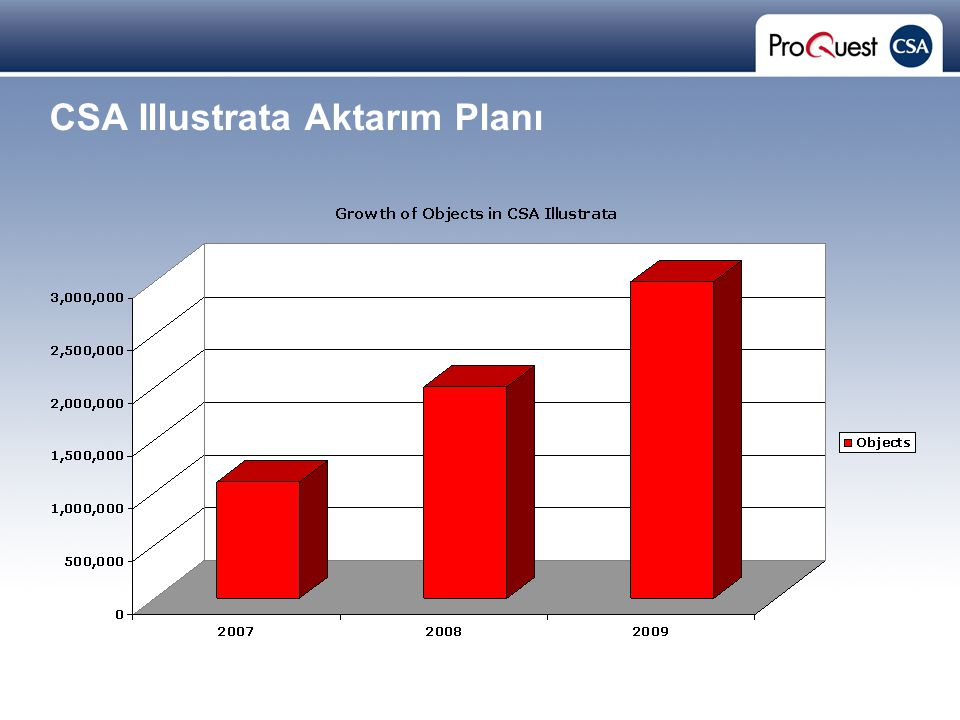 Proprietary and Confidential ProQuest Information & Learning CSA Illustrata Aktarım Planı