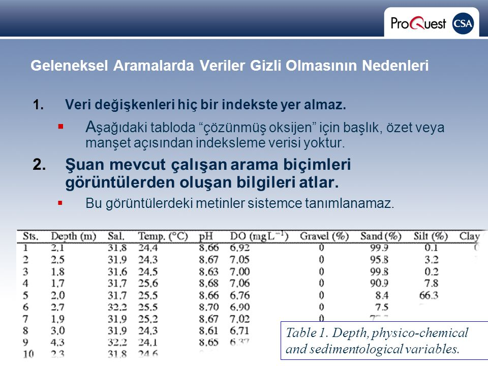 Proprietary and Confidential ProQuest Information & Learning Geleneksel Aramalarda Veriler Gizli Olmasının Nedenleri 1.Veri değişkenleri hiç bir indekste yer almaz.
