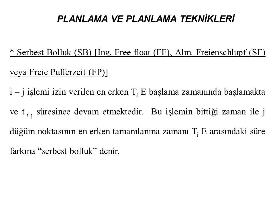 PLANLAMA VE PLANLAMA TEKNİKLERİ * Serbest Bolluk (SB) [İng. Free float (FF), Alm. Freienschlupf (SF) veya Freie Pufferzeit (FP)] i – j işlemi izin ver
