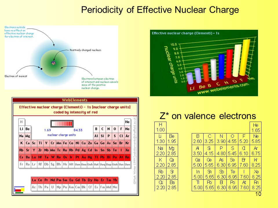 10 Periodicity of Effective Nuclear Charge Z* on valence electrons