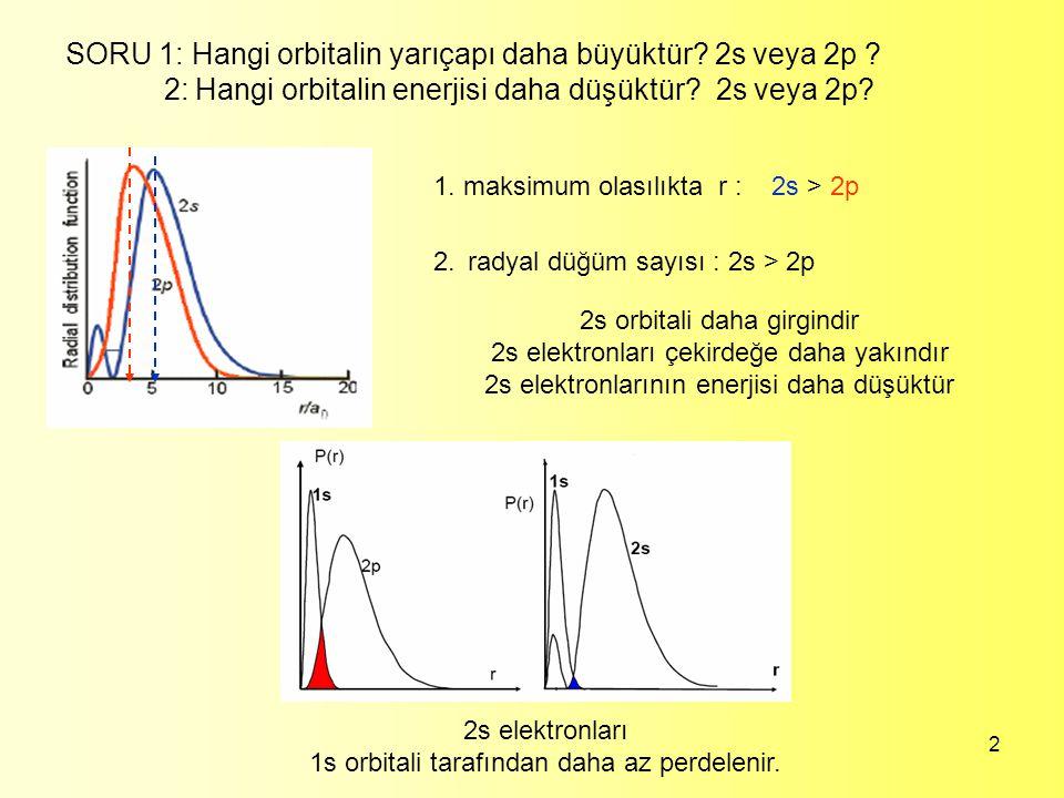 2 2. SORU 1: Hangi orbitalin yarıçapı daha büyüktür? 2s veya 2p ? 2: Hangi orbitalin enerjisi daha düşüktür? 2s veya 2p? 2s orbitali daha girgindir 2s