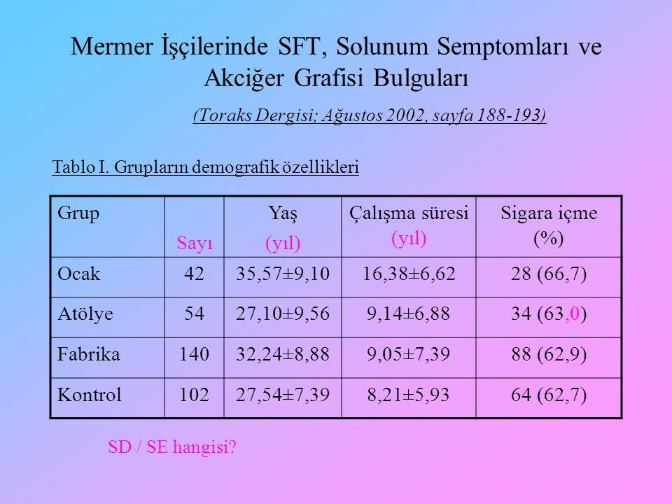 Mermer İşçilerinde SFT, Solunum Semptomları ve Akciğer Grafisi Bulguları (Toraks Dergisi; Ağustos 2002, sayfa 188-193) Grup Sayı Yaş (yıl) Çalışma sür
