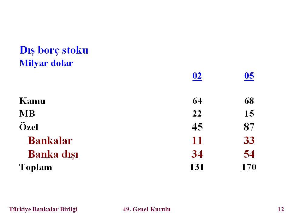 Türkiye Bankalar Birliği 49. Genel Kurulu 12