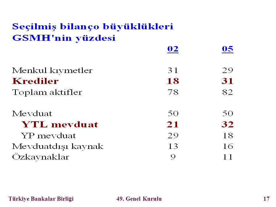 Türkiye Bankalar Birliği 49. Genel Kurulu 17