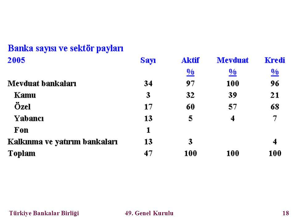 Türkiye Bankalar Birliği 49. Genel Kurulu 18
