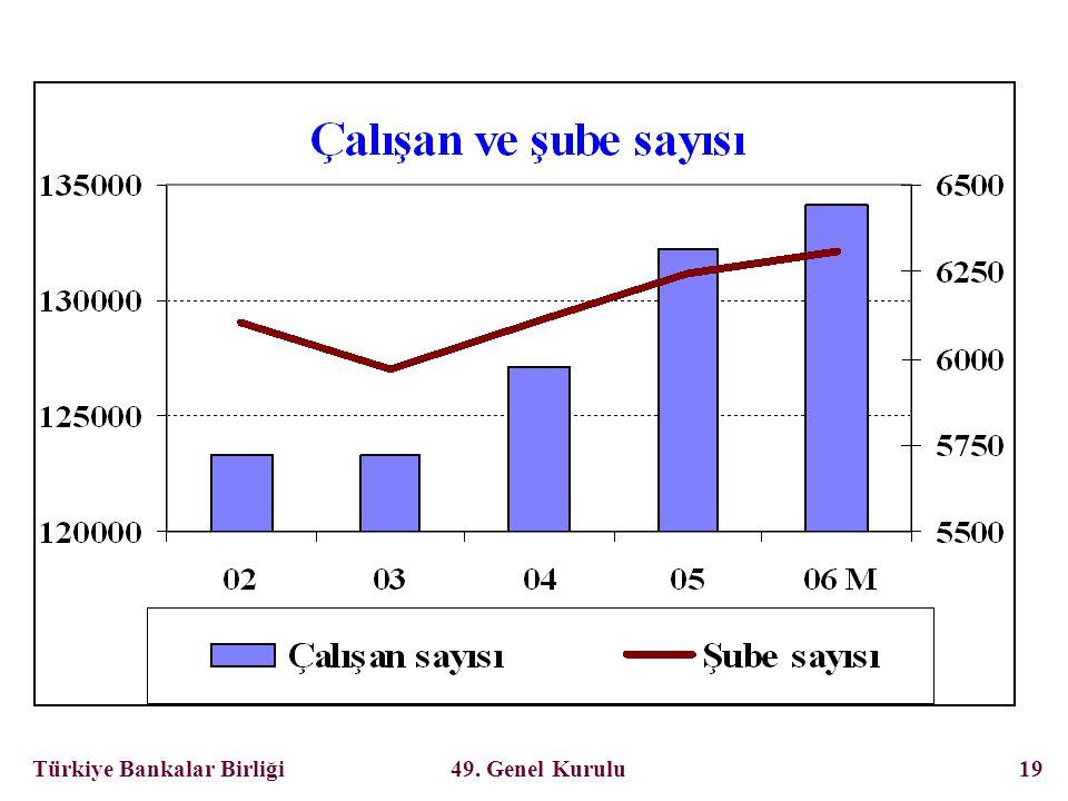 Türkiye Bankalar Birliği 49. Genel Kurulu 19