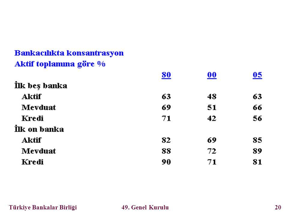 Türkiye Bankalar Birliği 49. Genel Kurulu 20