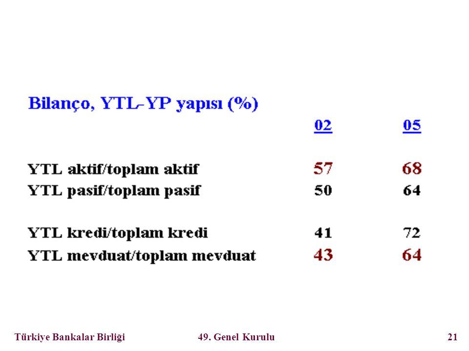 Türkiye Bankalar Birliği 49. Genel Kurulu 21