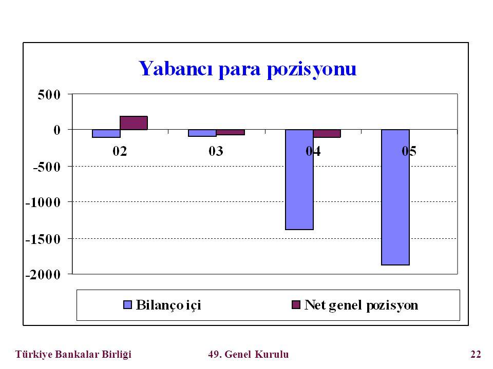 Türkiye Bankalar Birliği 49. Genel Kurulu 22