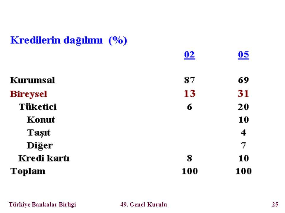 Türkiye Bankalar Birliği 49. Genel Kurulu 25