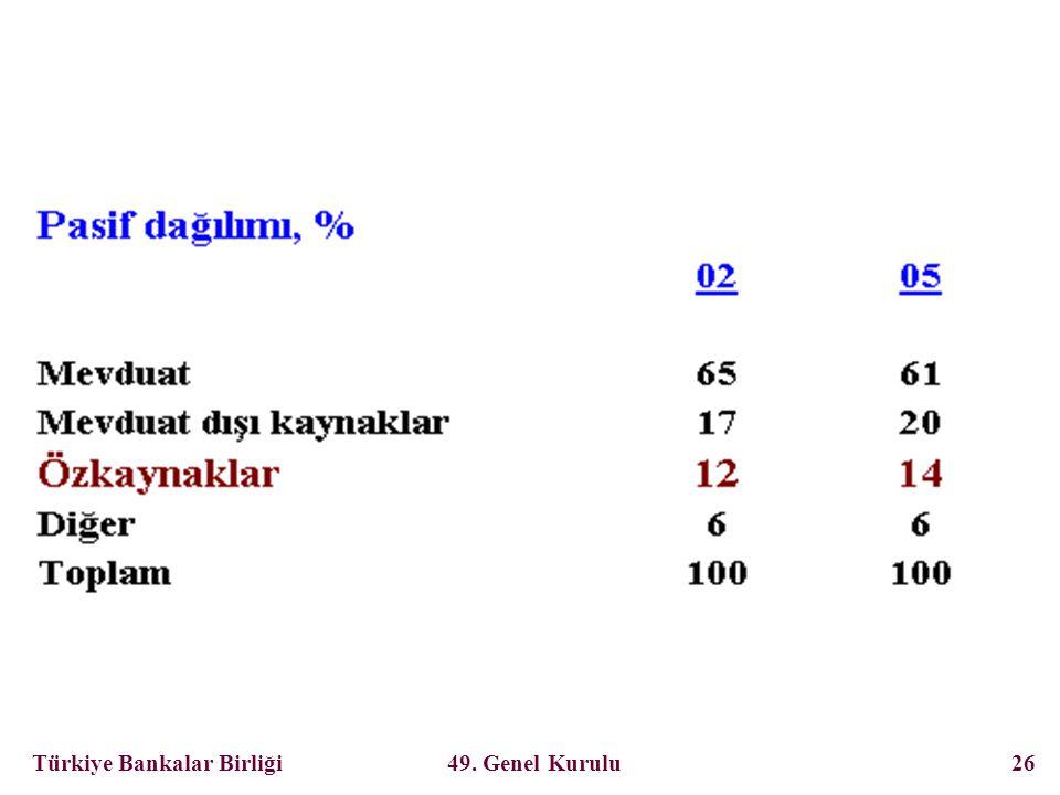 Türkiye Bankalar Birliği 49. Genel Kurulu 26