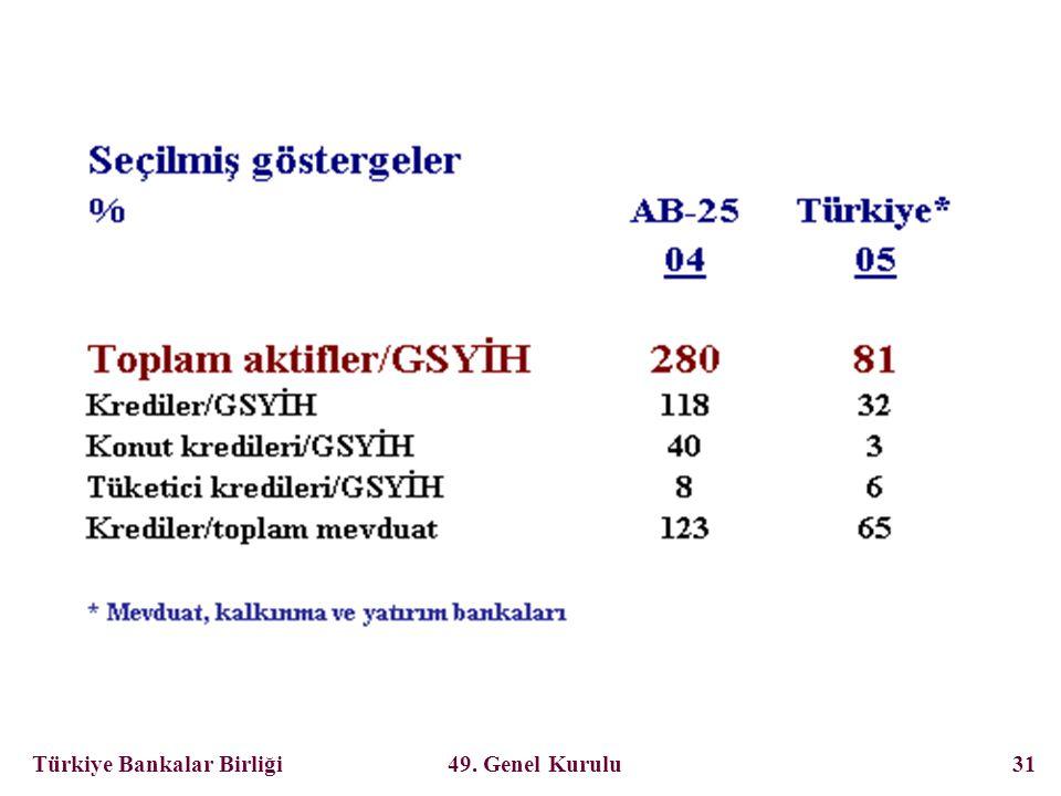 Türkiye Bankalar Birliği 49. Genel Kurulu 31