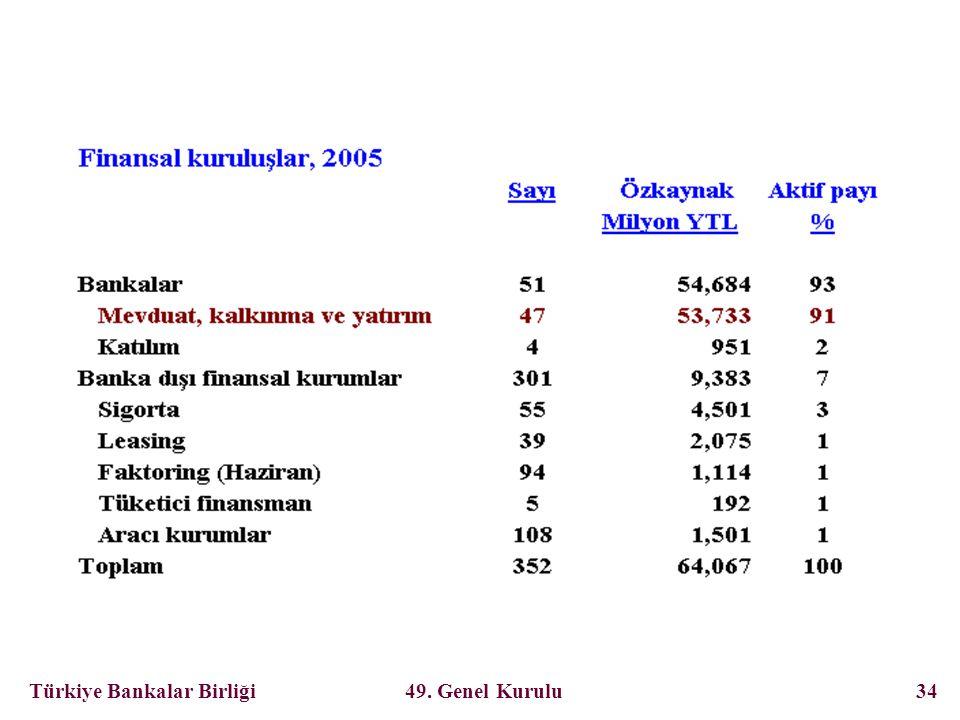 Türkiye Bankalar Birliği 49. Genel Kurulu 34