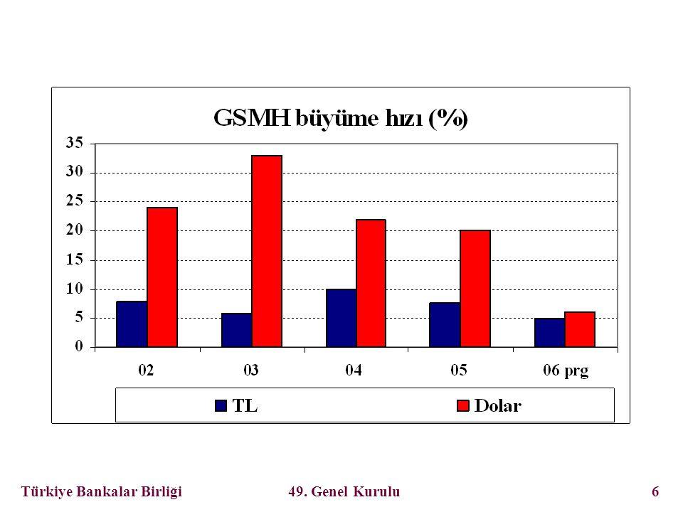 Türkiye Bankalar Birliği 49. Genel Kurulu 27