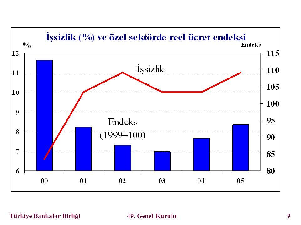 Türkiye Bankalar Birliği 49. Genel Kurulu 30