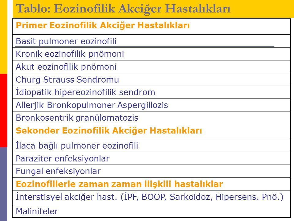 Primer Eozinofilik Akciğer Hastalıkları Basit pulmoner eozinofili Kronik eozinofilik pnömoni Akut eozinofilik pnömoni Churg Strauss Sendromu İdiopatik