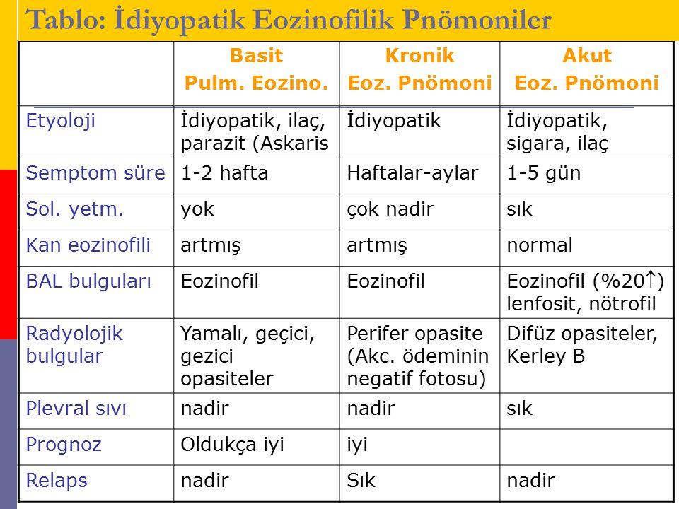 Basit Pulm. Eozino. Kronik Eoz. Pnömoni Akut Eoz. Pnömoni Etyolojiİdiyopatik, ilaç, parazit (Askaris İdiyopatikİdiyopatik, sigara, ilaç Semptom süre1-