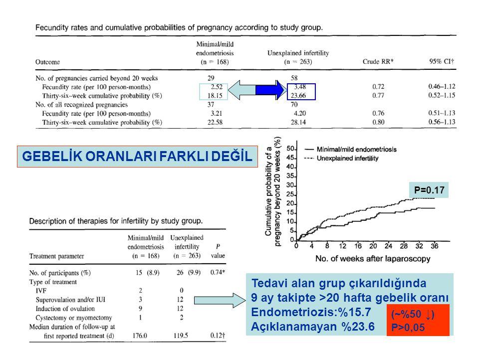 P<0.17 Tedavi alan grup çıkarıldığında 9 ay takipte >20 hafta gebelik oranı Endometriozis:%15.7 Açıklanamayan %23.6 GEBELİK ORANLARI FARKLI DEĞİL (~%5