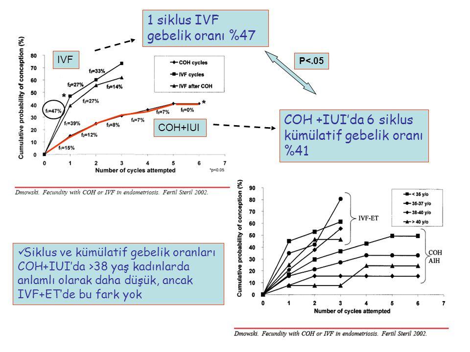 COH +IUI'da 6 siklus kümülatif gebelik oranı %41 IVF COH+IUI Siklus ve kümülatif gebelik oranları COH+IUI'da >38 yaş kadınlarda anlamlı olarak daha dü