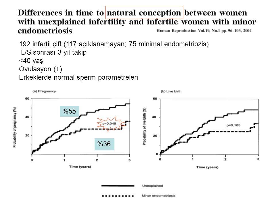%36 %55 192 infertil çift (117 açıklanamayan; 75 minimal endometriozis) L/S sonrası 3 yıl takip <40 yaş Ovülasyon (+) Erkeklerde normal sperm parametr