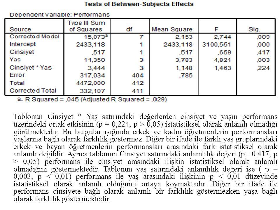 Tablonun Cinsiyet * Yaş satırındaki değerlerden cinsiyet ve yaşın performans üzerindeki ortak etkisinin (p = 0,224, p > 0,05) istatistiksel olarak anlamlı olmadığı görülmektedir.