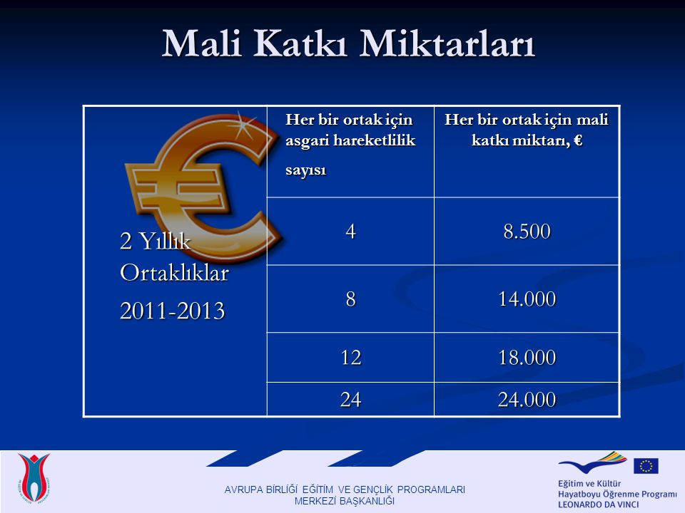 AVRUPA BİRLİĞİ EĞİTİM VE GENÇLİK PROGRAMLARI MERKEZİ BAŞKANLIĞI Mali Katkı Miktarları Mali Katkı Miktarları 2 Yıllık Ortaklıklar 2011-2013 Her bir ortak için asgari hareketlilik sayısı Her bir ortak için mali katkı miktarı, € 48.500 814.000 1218.000 2424.000