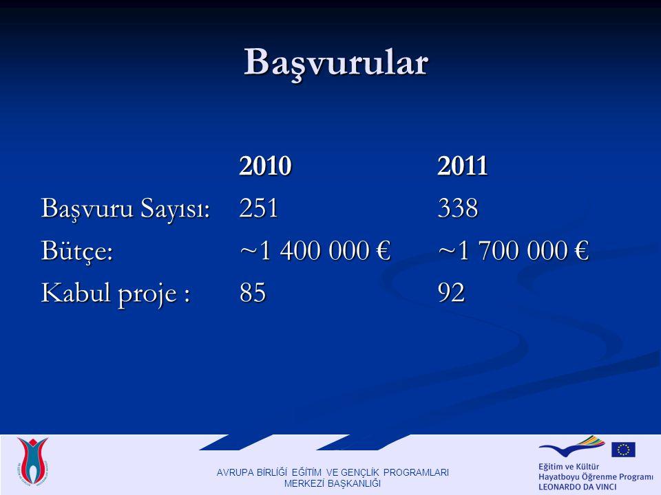 AVRUPA BİRLİĞİ EĞİTİM VE GENÇLİK PROGRAMLARI MERKEZİ BAŞKANLIĞI Başvurular Başvurular 20102011 Başvuru Sayısı: 251338 Bütçe: ~1 400 000 €~1 700 000 € Kabul proje : 8592