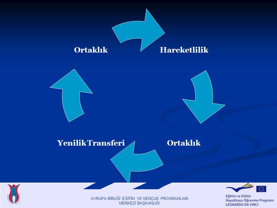 AVRUPA BİRLİĞİ EĞİTİM VE GENÇLİK PROGRAMLARI MERKEZİ BAŞKANLIĞI Hareketlilik Ortaklık Yenilik Transferi Ortaklık
