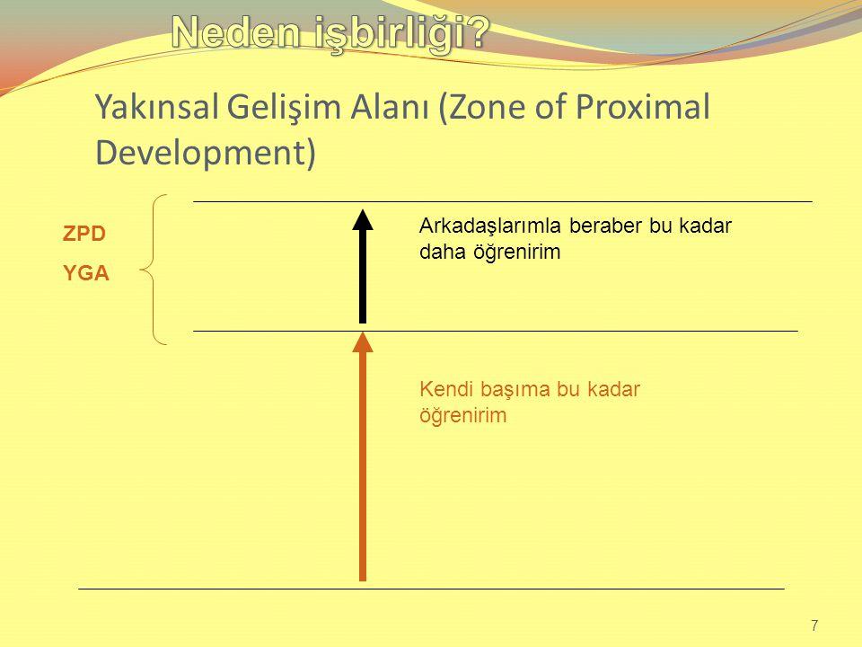 Yakınsal Gelişim Alanı (Zone of Proximal Development) 7 Kendi başıma bu kadar öğrenirim Arkadaşlarımla beraber bu kadar daha öğrenirim ZPD YGA
