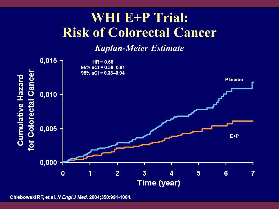 WHI E+P Trial: Risk of Colorectal Cancer HR = 0.56 95% nCI = 0.38–0.81 95% aCI = 0.33–0.94 Placebo E+P Kaplan-Meier Estimate Chlebowski RT, et al. N E