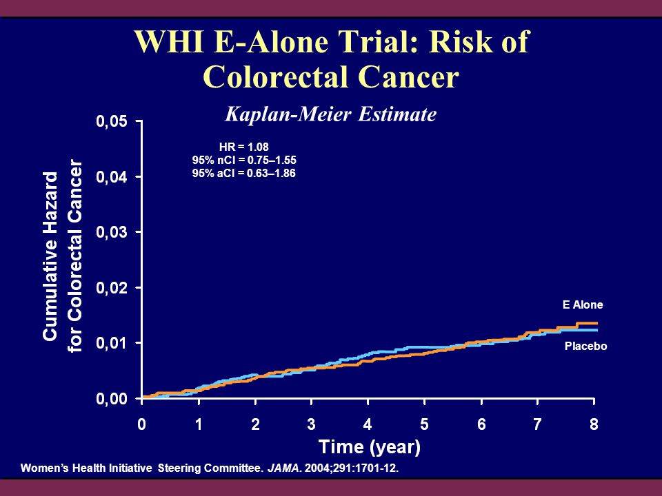 WHI E-Alone Trial: Risk of Colorectal Cancer HR = 1.08 95% nCI = 0.75–1.55 95% aCI = 0.63–1.86 Kaplan-Meier Estimate Women's Health Initiative Steerin