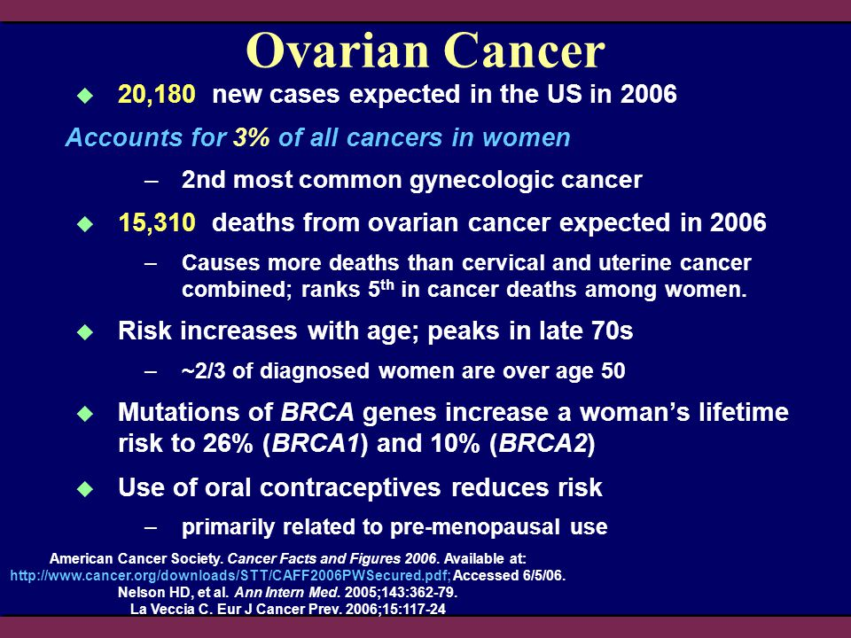 Ovarian Cancer  20,180 new cases expected in the US in 2006 Accounts for 3% of all cancers in women –2nd most common gynecologic cancer  15,310 deat